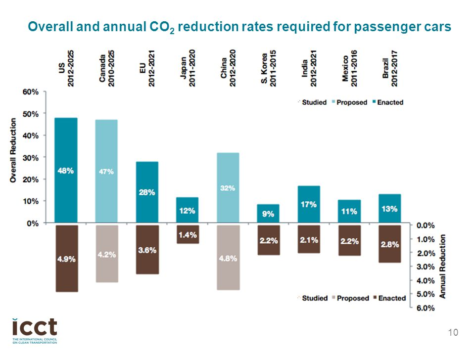 Overall and annual CO2 reduction rates required for passenger cars