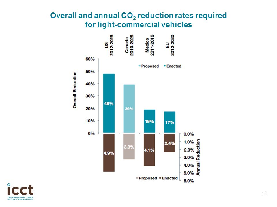 Overall and annual CO2 reduction rates required