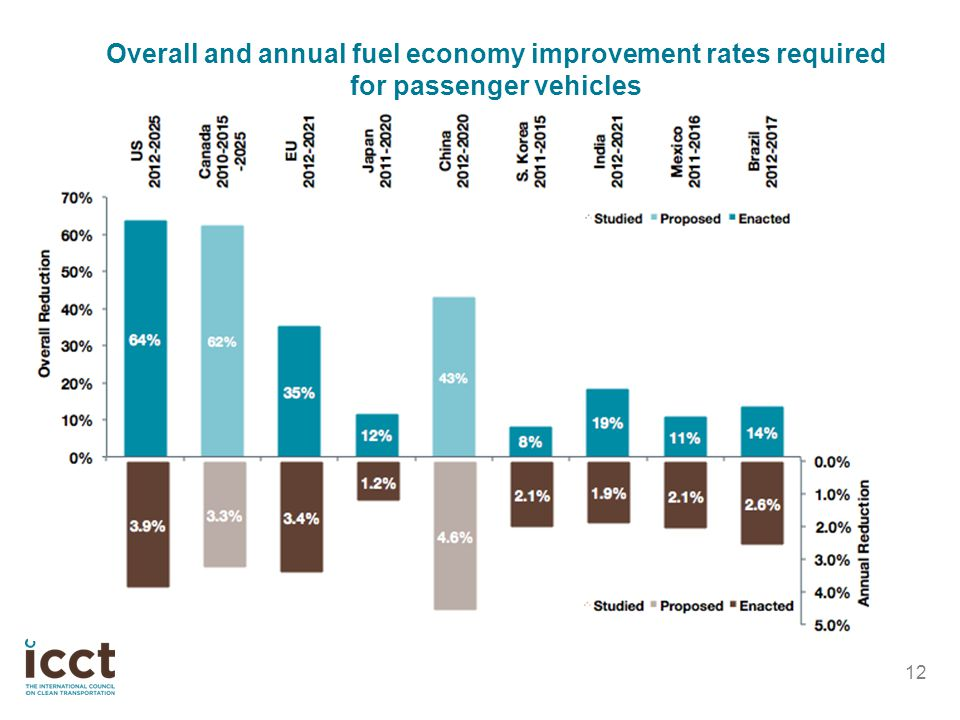 Overall and annual fuel economy improvement rates required for passenger vehicles