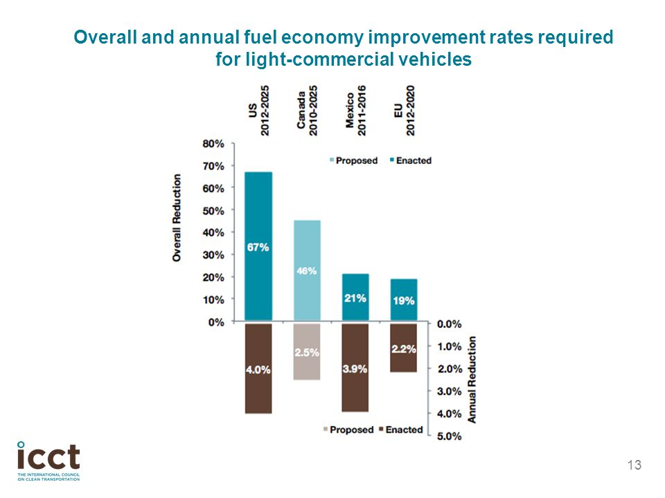 Overall and annual fuel economy improvement rates required for light-commercial vehicles