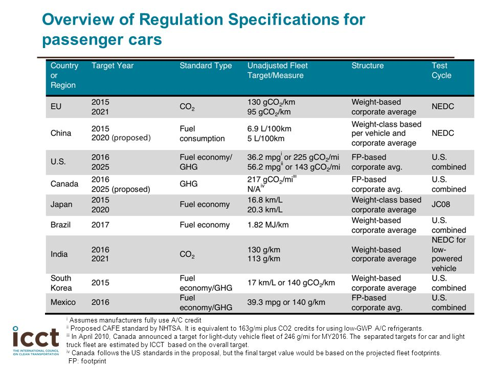 Overview of Regulation Specifications for passenger cars