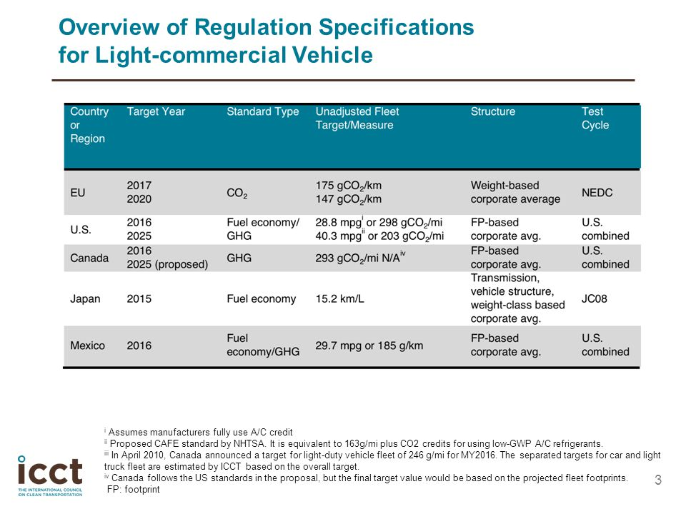 Overview of Regulation Specifications for Light-commercial Vehicle