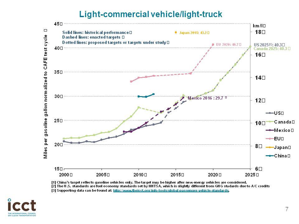 Light-commercial vehicle/light-truck