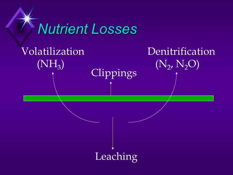 Nutrient Losses Volatilization (NH3) Denitrification (N2, N2O)