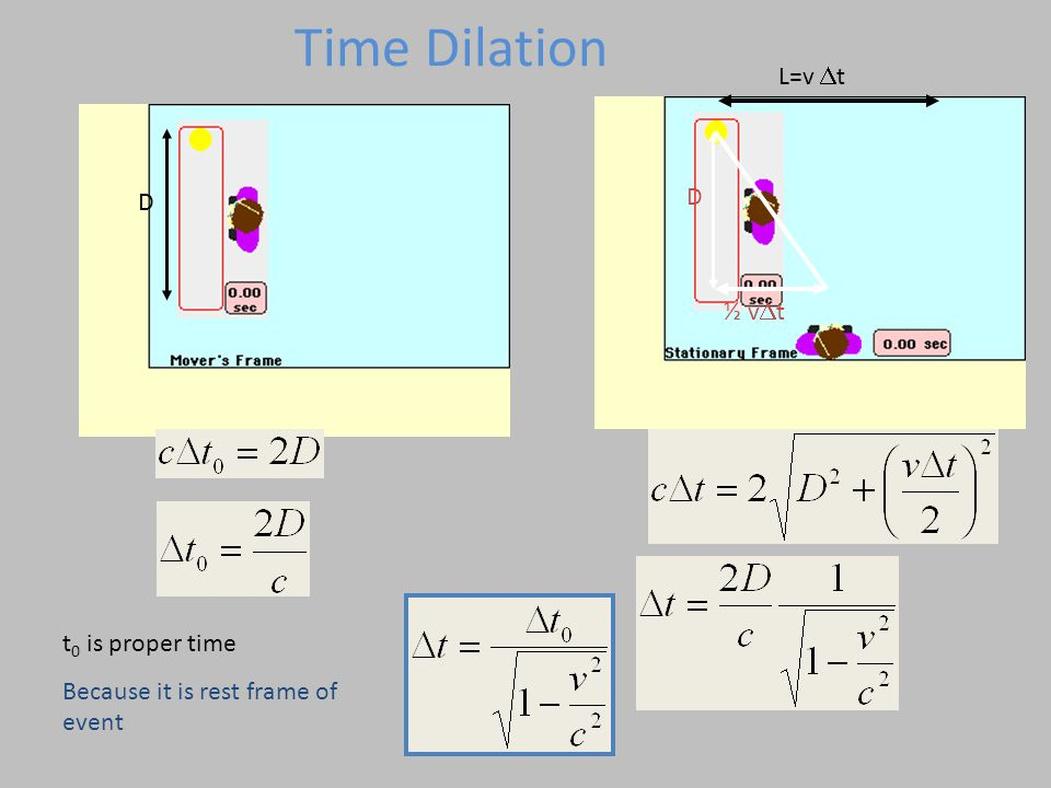 Time Dilation L=v Dt D D ½ vDt t0 is proper time