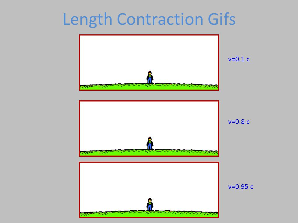 Length Contraction Gifs