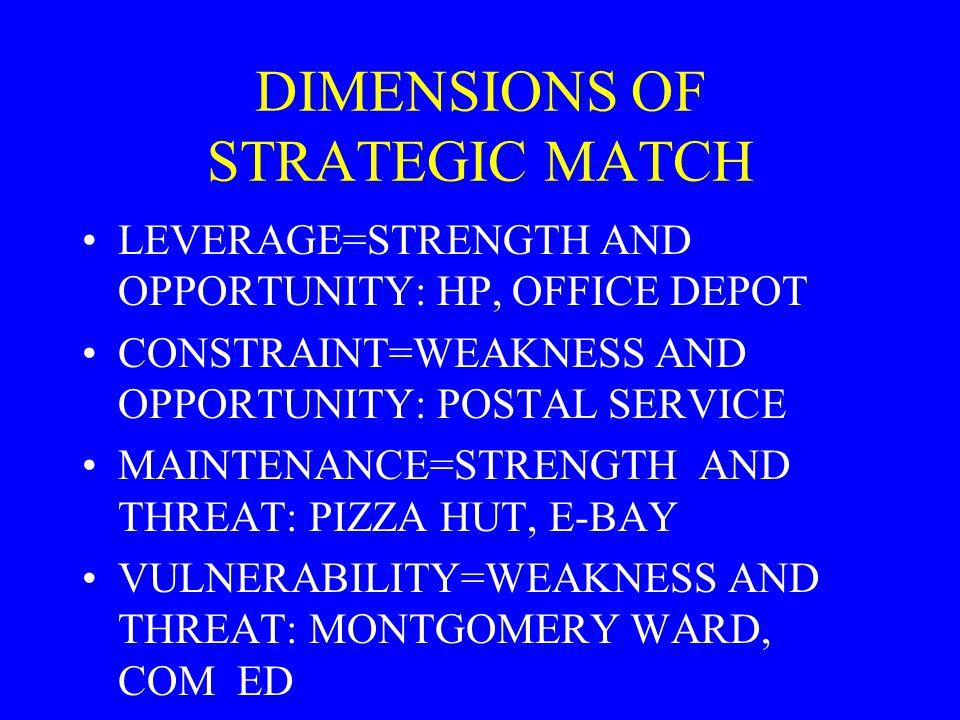 DIMENSIONS OF STRATEGIC MATCH