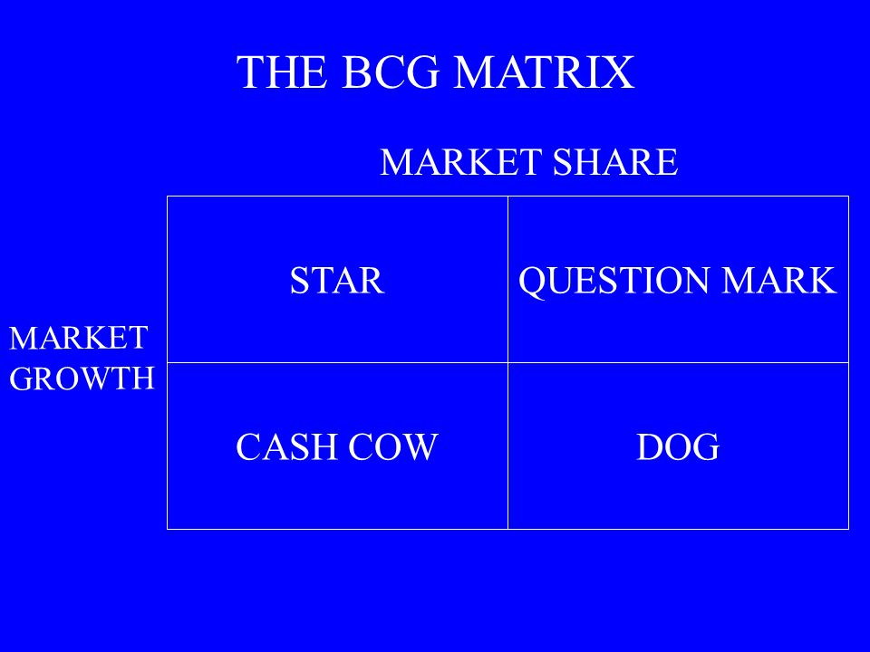 THE BCG MATRIX MARKET SHARE STAR QUESTION MARK CASH COW DOG