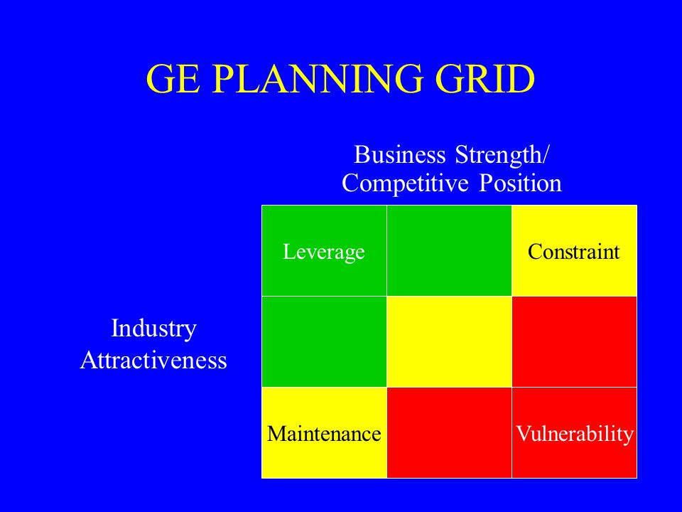 GE PLANNING GRID Business Strength/ Competitive Position
