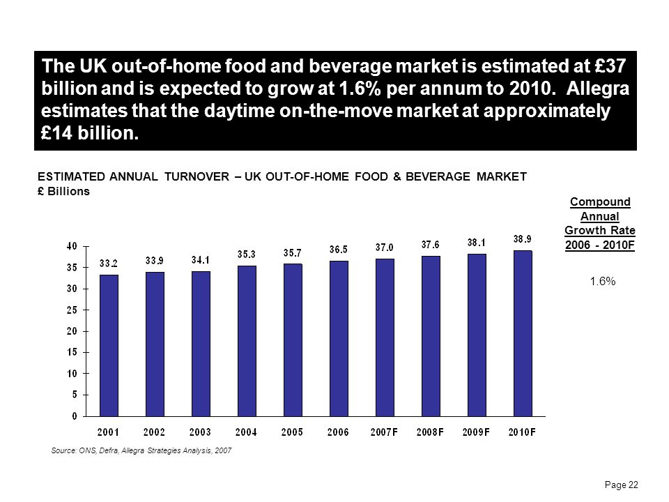 The UK out-of-home food and beverage market is estimated at £37 billion and is expected to grow at 1.6% per annum to 2010. Allegra estimates that the daytime on-the-move market at approximately £14 billion.