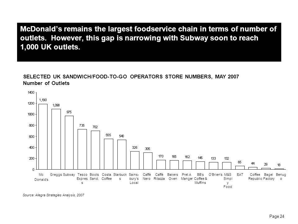 McDonald's remains the largest foodservice chain in terms of number of outlets. However, this gap is narrowing with Subway soon to reach 1,000 UK outlets.