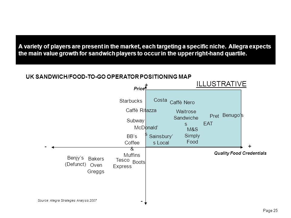 A variety of players are present in the market, each targeting a specific niche. Allegra expects the main value growth for sandwich players to occur in the upper right-hand quartile.