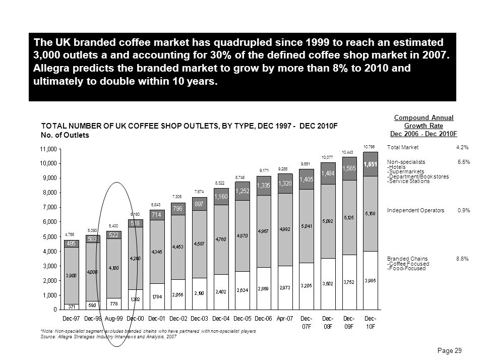The UK branded coffee market has quadrupled since 1999 to reach an estimated 3,000 outlets a and accounting for 30% of the defined coffee shop market in 2007. Allegra predicts the branded market to grow by more than 8% to 2010 and ultimately to double within 10 years.