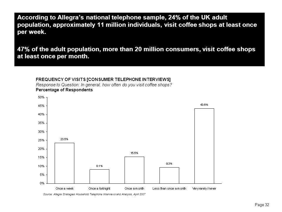 According to Allegra's national telephone sample, 24% of the UK adult population, approximately 11 million individuals, visit coffee shops at least once per week.