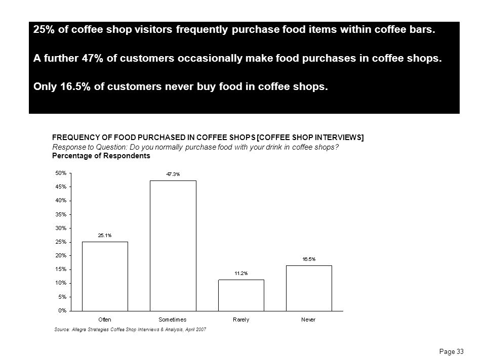 Only 16.5% of customers never buy food in coffee shops.