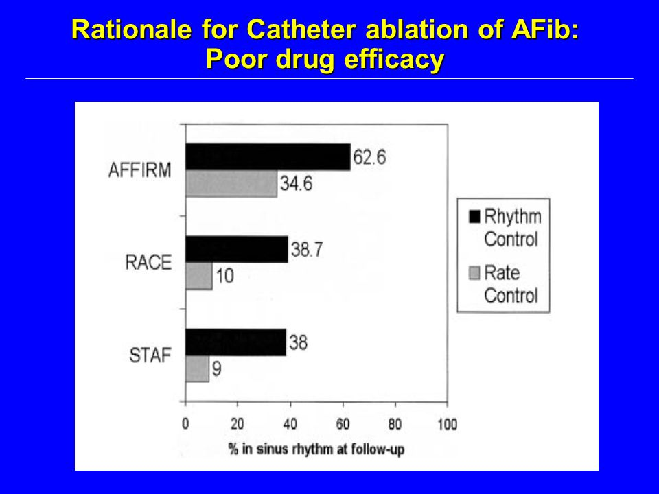 Rationale for Catheter ablation of AFib: Poor drug efficacy
