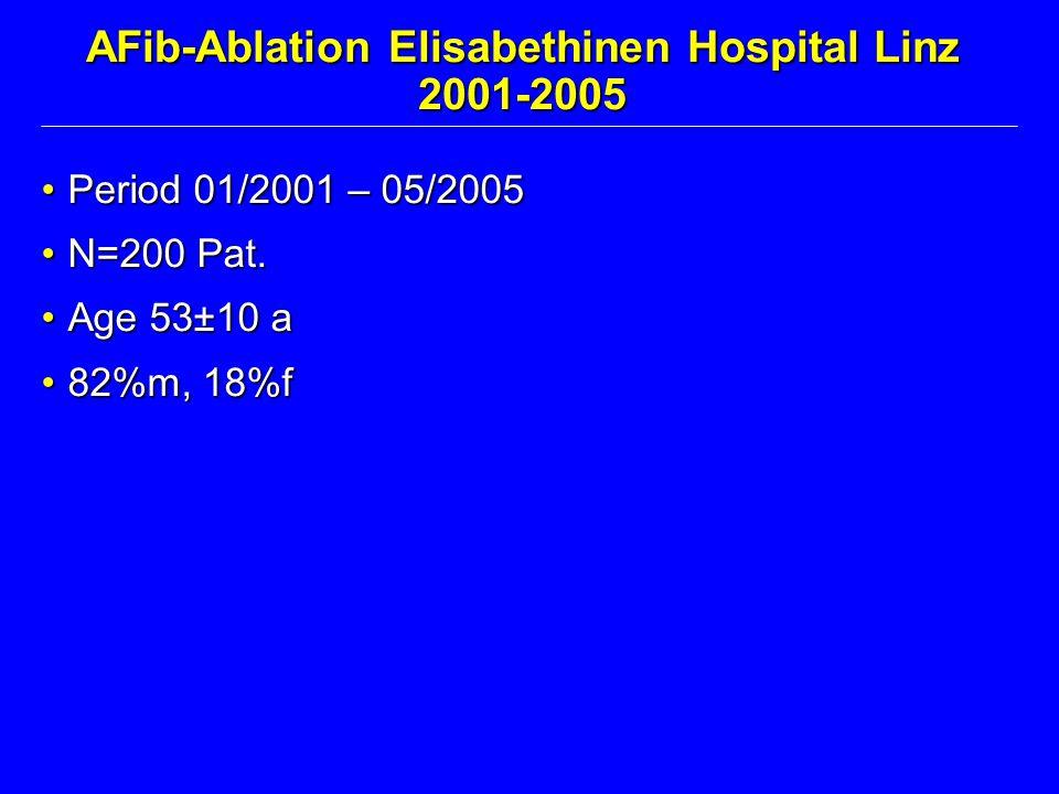 AFib-Ablation Elisabethinen Hospital Linz 2001-2005