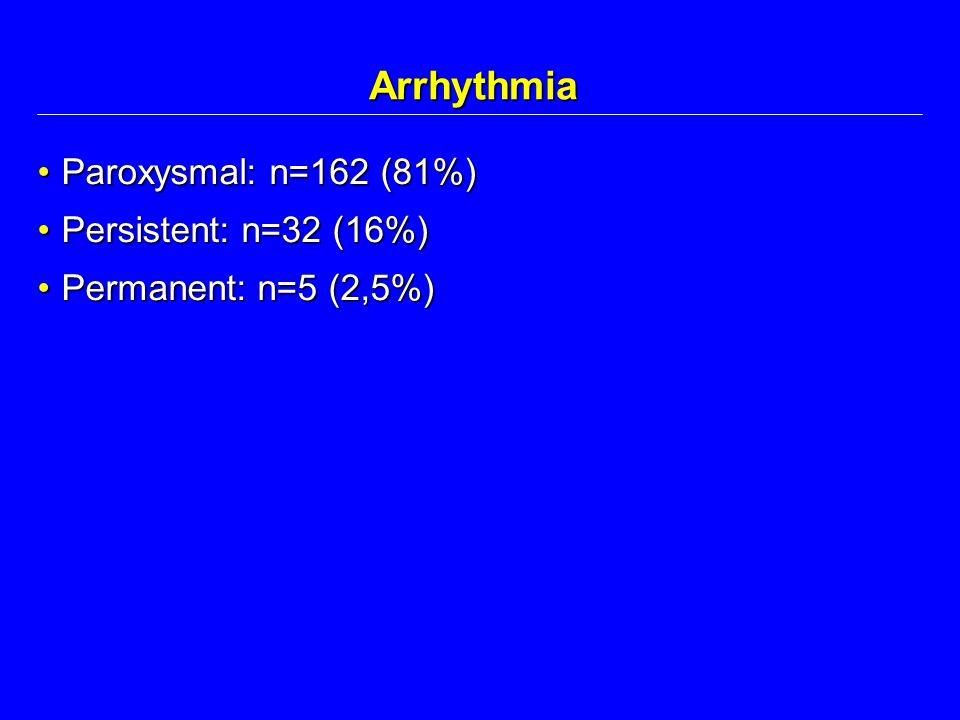 Arrhythmia Paroxysmal: n=162 (81%) Persistent: n=32 (16%)