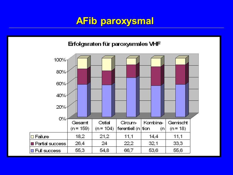 AFib paroxysmal