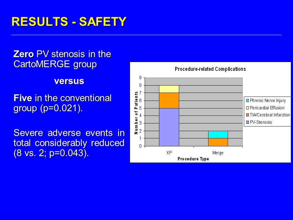 RESULTS - SAFETY Zero PV stenosis in the CartoMERGE group versus