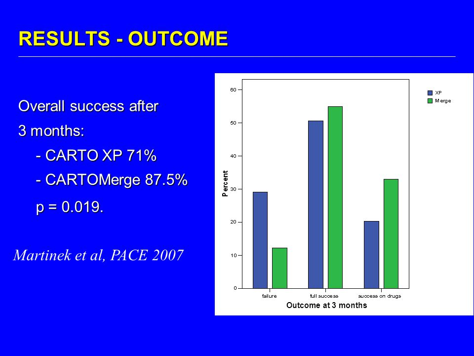 RESULTS - OUTCOME Martinek et al, PACE 2007 Overall success after