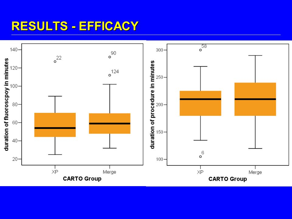 RESULTS - EFFICACY