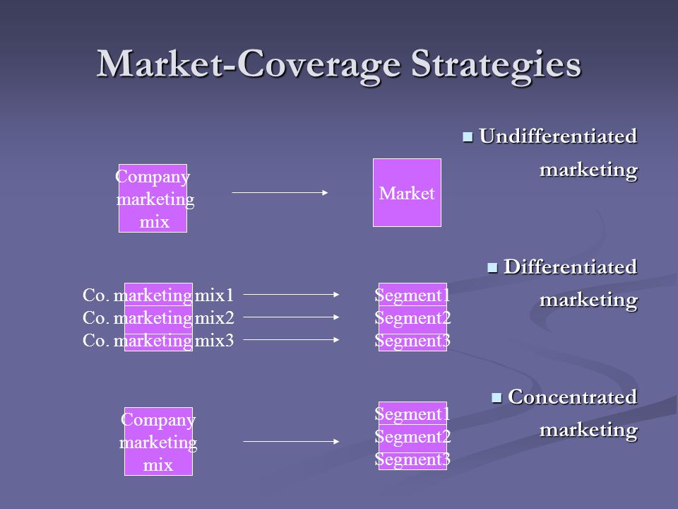 Market-Coverage Strategies