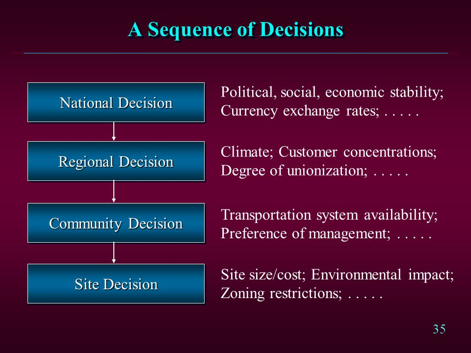 A Sequence of Decisions