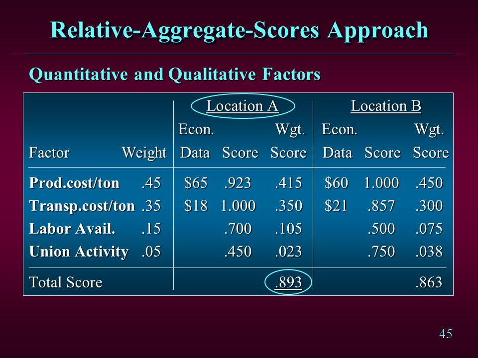 Relative-Aggregate-Scores Approach