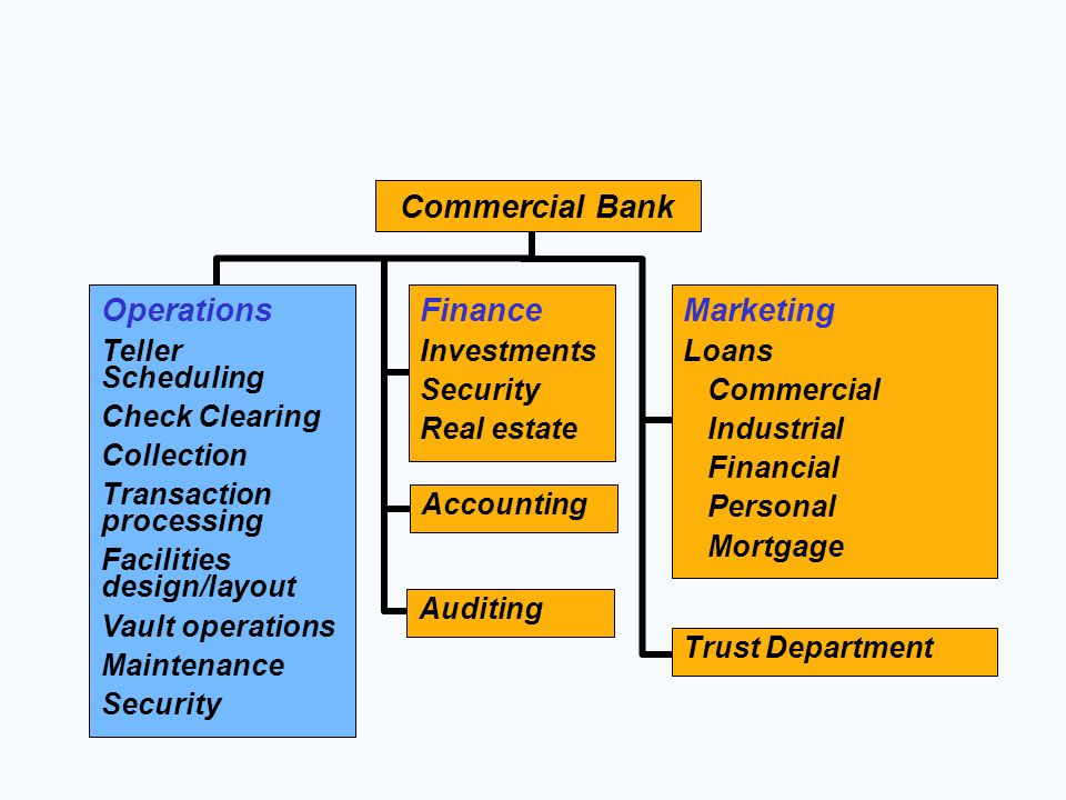 Commercial Bank Operations Finance Marketing Teller Scheduling