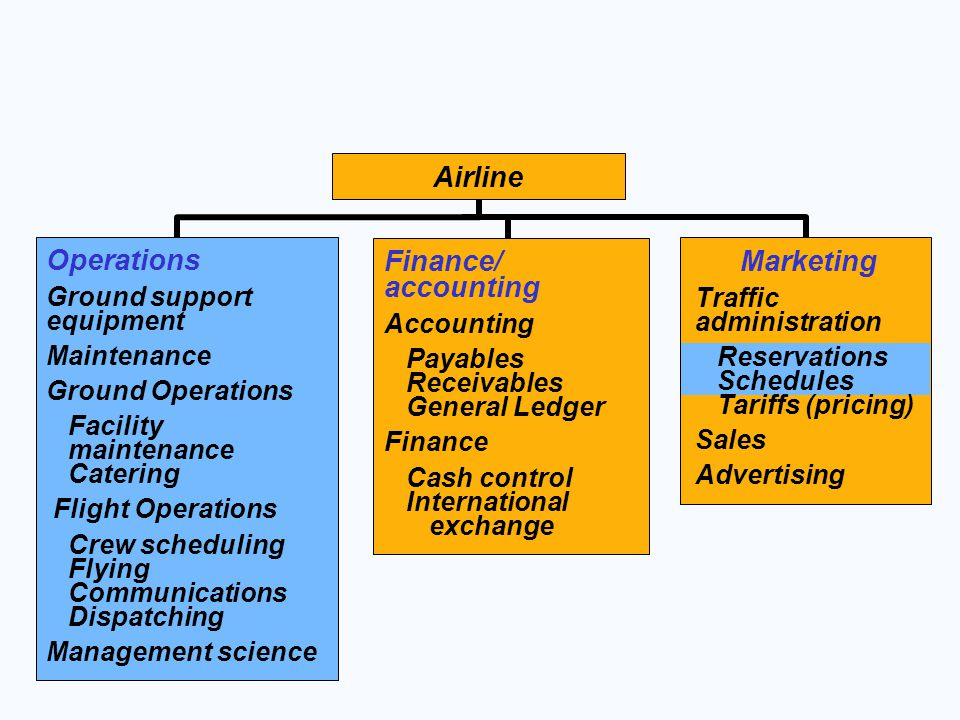 Airline Operations Finance/ accounting Marketing