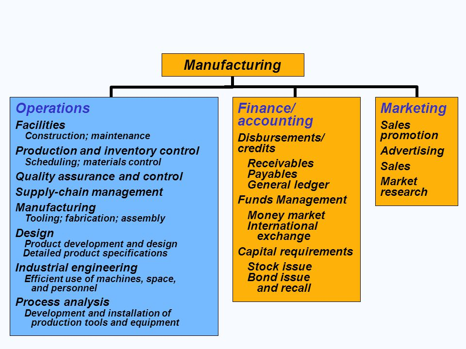 Manufacturing Operations Finance/ accounting Marketing