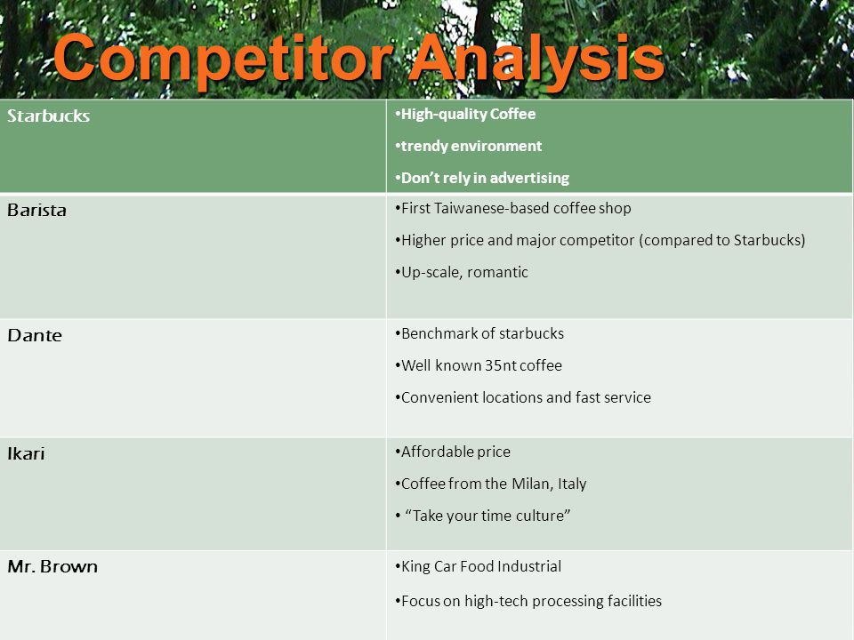 Competitor Analysis Starbucks Barista Dante Ikari Mr. Brown
