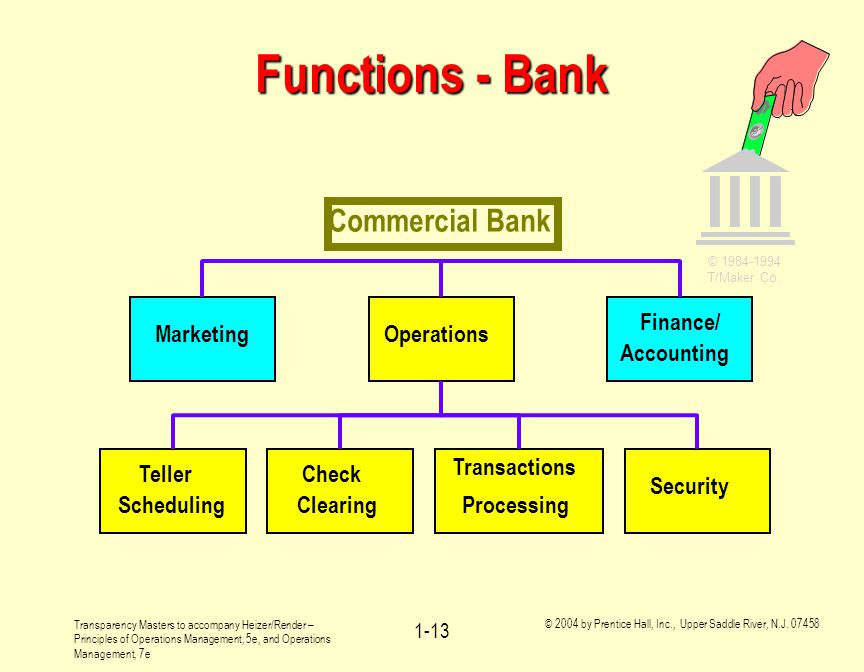Functions - Bank Commercial Bank Operations Finance/ Accounting