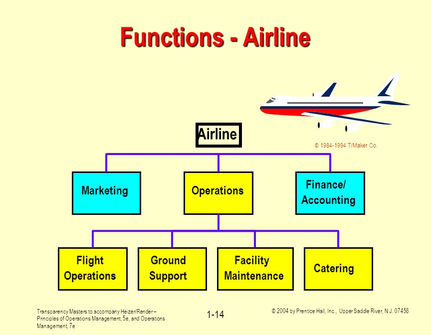 Functions - Airline Airline Operations Finance/ Accounting Marketing