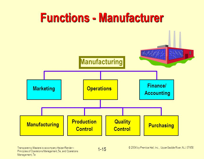 Functions - Manufacturer