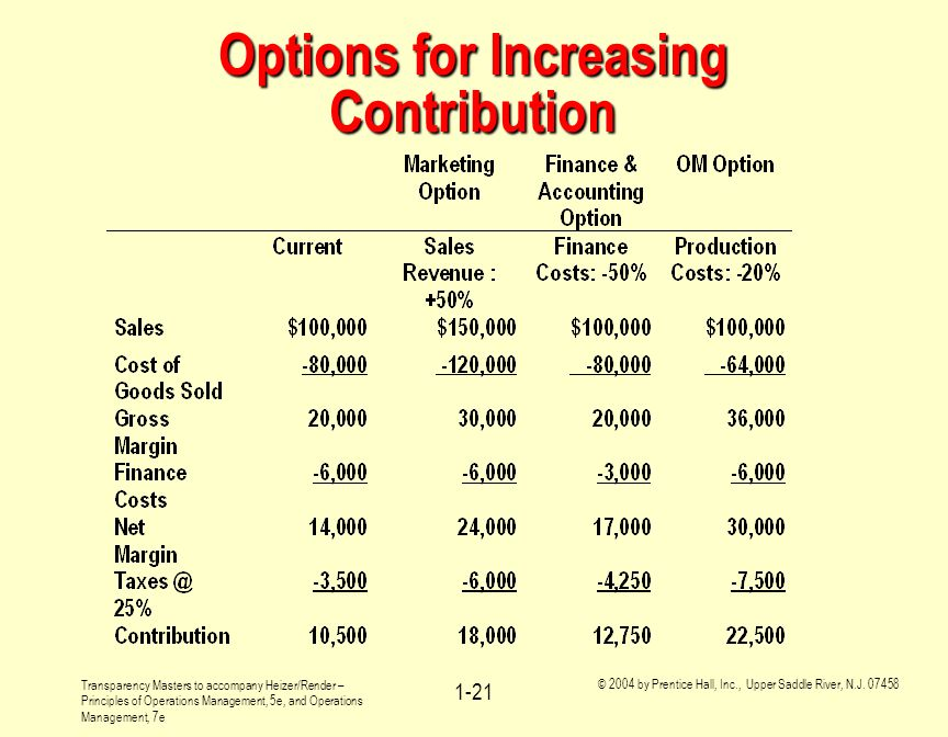 Options for Increasing Contribution