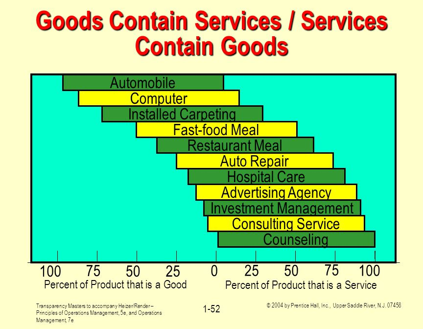 Goods Contain Services / Services Contain Goods