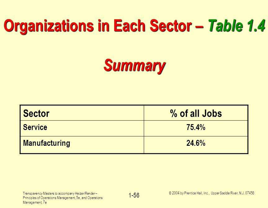 Organizations in Each Sector – Table 1.4 Summary
