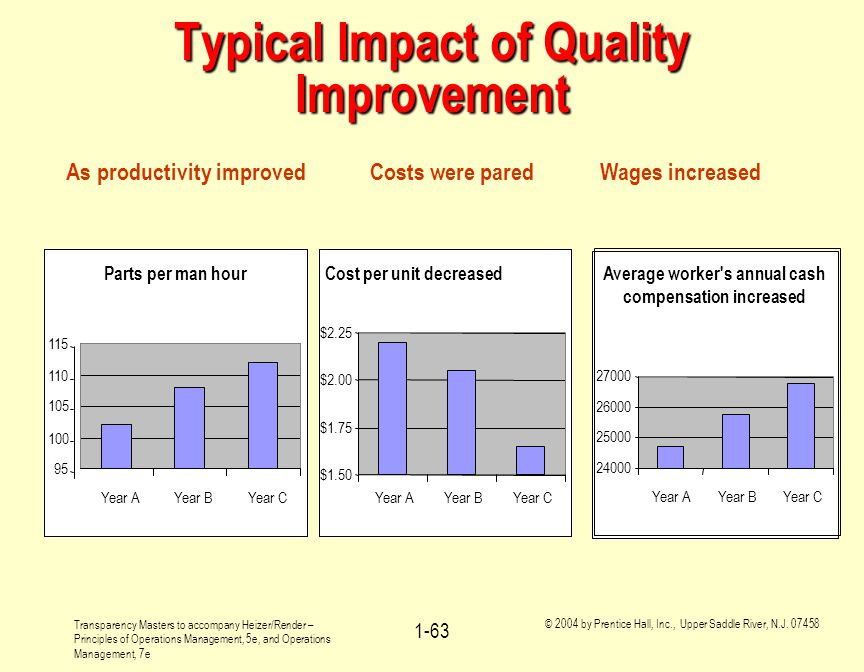 Typical Impact of Quality Improvement