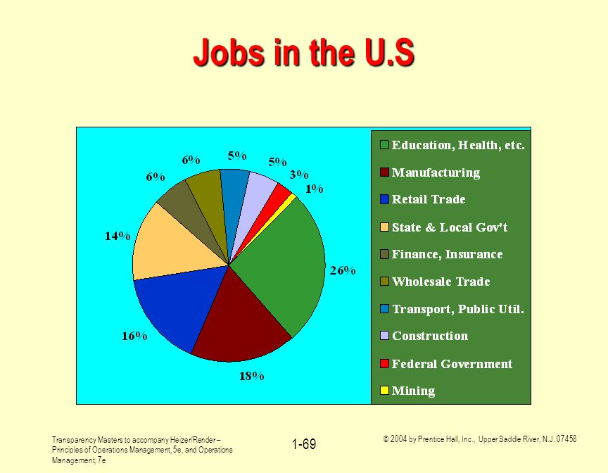 Jobs in the U.S You might ask the students, how, in general, they might expect the figures shown in this graph to change over the next twenty years.
