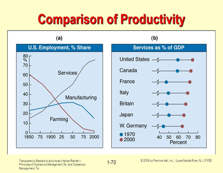 Comparison of Productivity