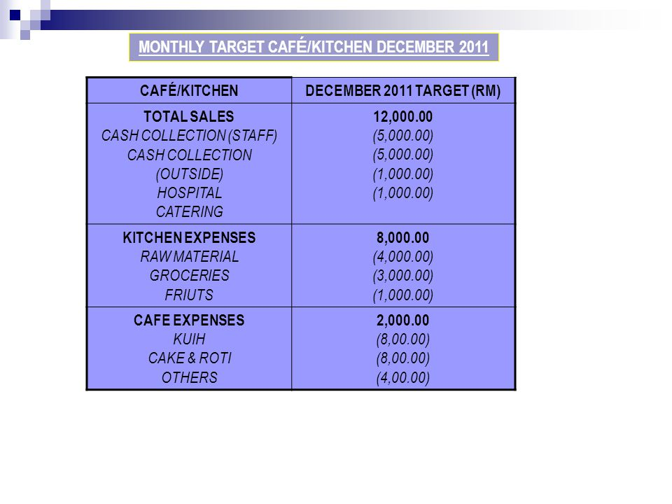 MONTHLY TARGET CAFÉ/KITCHEN DECEMBER 2011