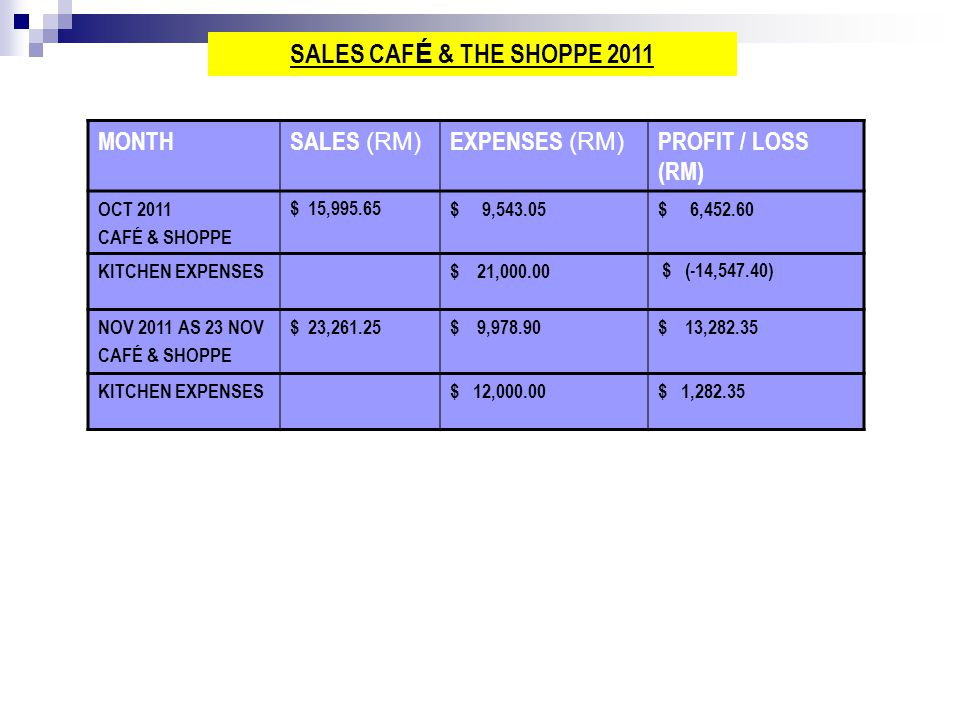 SALES CAFÉ & THE SHOPPE 2011 MONTH SALES (RM) EXPENSES (RM)
