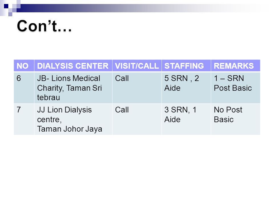 Con't… NO DIALYSIS CENTER VISIT/CALL STAFFING REMARKS 6