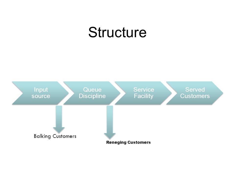 Structure Balking Customers Reneging Customers Input source