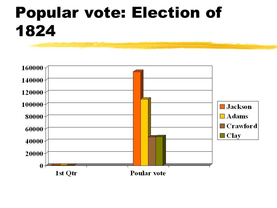 Popular vote: Election of 1824