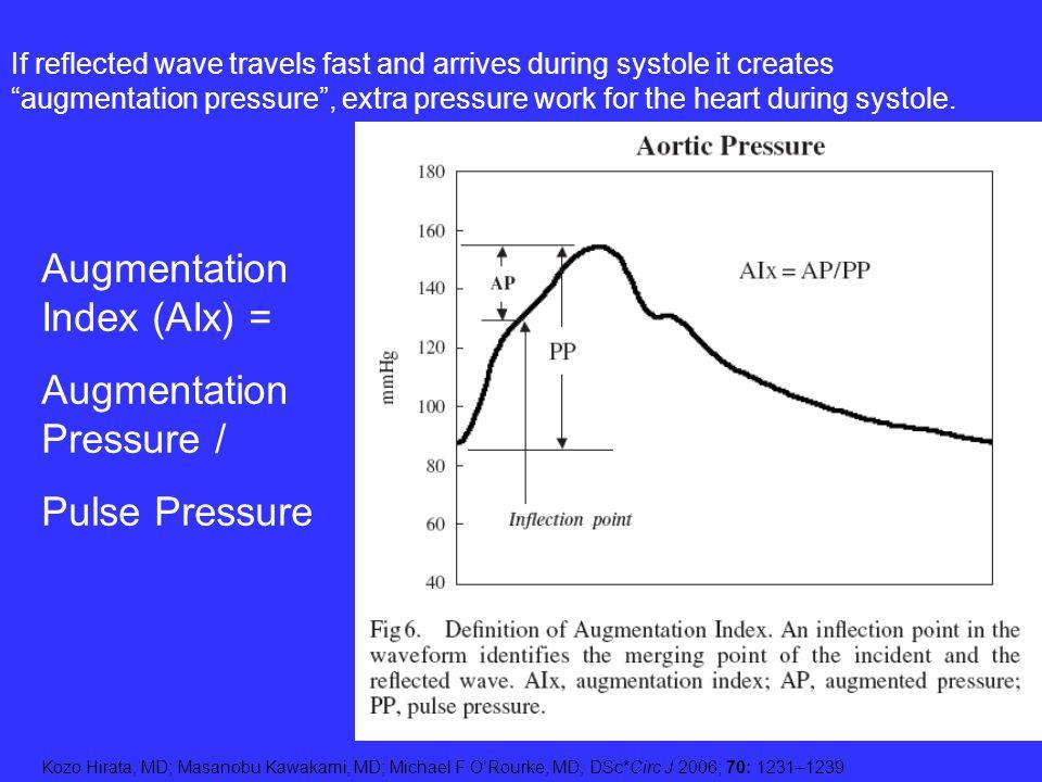 Augmentation Index (AIx) = Augmentation Pressure /