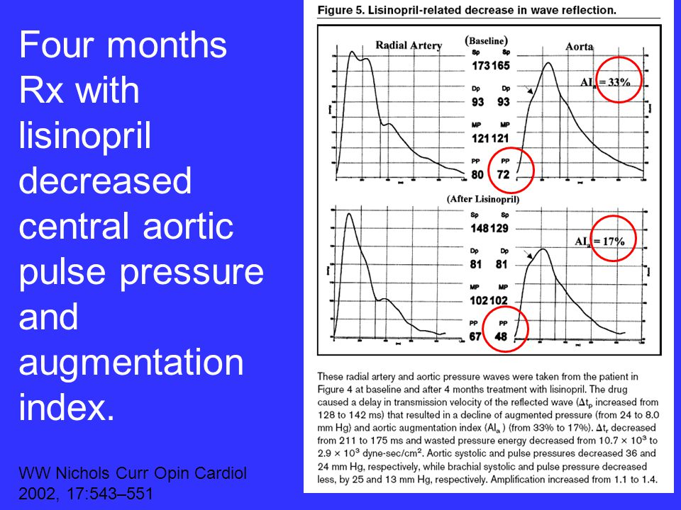 Four months Rx with lisinopril decreased central aortic pulse pressure and augmentation index.