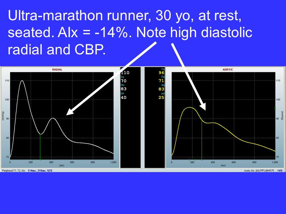 Ultra-marathon runner, 30 yo, at rest, seated. AIx = -14%